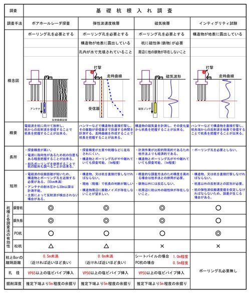 杭調査:各調査手法の比較表