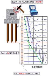 弾性波・速度検層