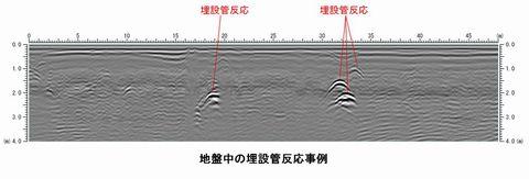 地中レーダー探査による埋設管調査