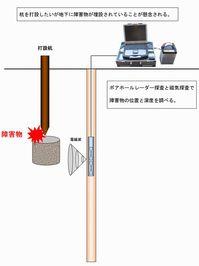 ボアホール・レーダーと磁気探査を併用した障害物の調査