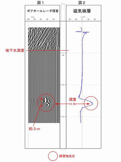 ボアホール・レーダー探査と磁気探査を併用した障害物の調査