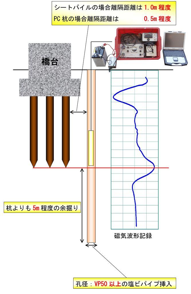 http://www.geo-m.co.jp/method/images/jiki_main_1024.jpg