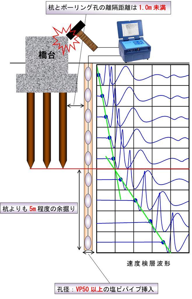 http://www.geo-m.co.jp/method/images/sokudo_main_1024.jpg